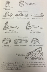 Cuts of meat depicted as bone cuts. Image Source: